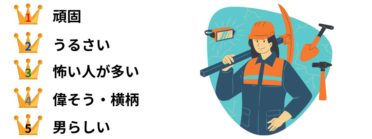 建設業の職人に対する世間一般のイメージTOP5